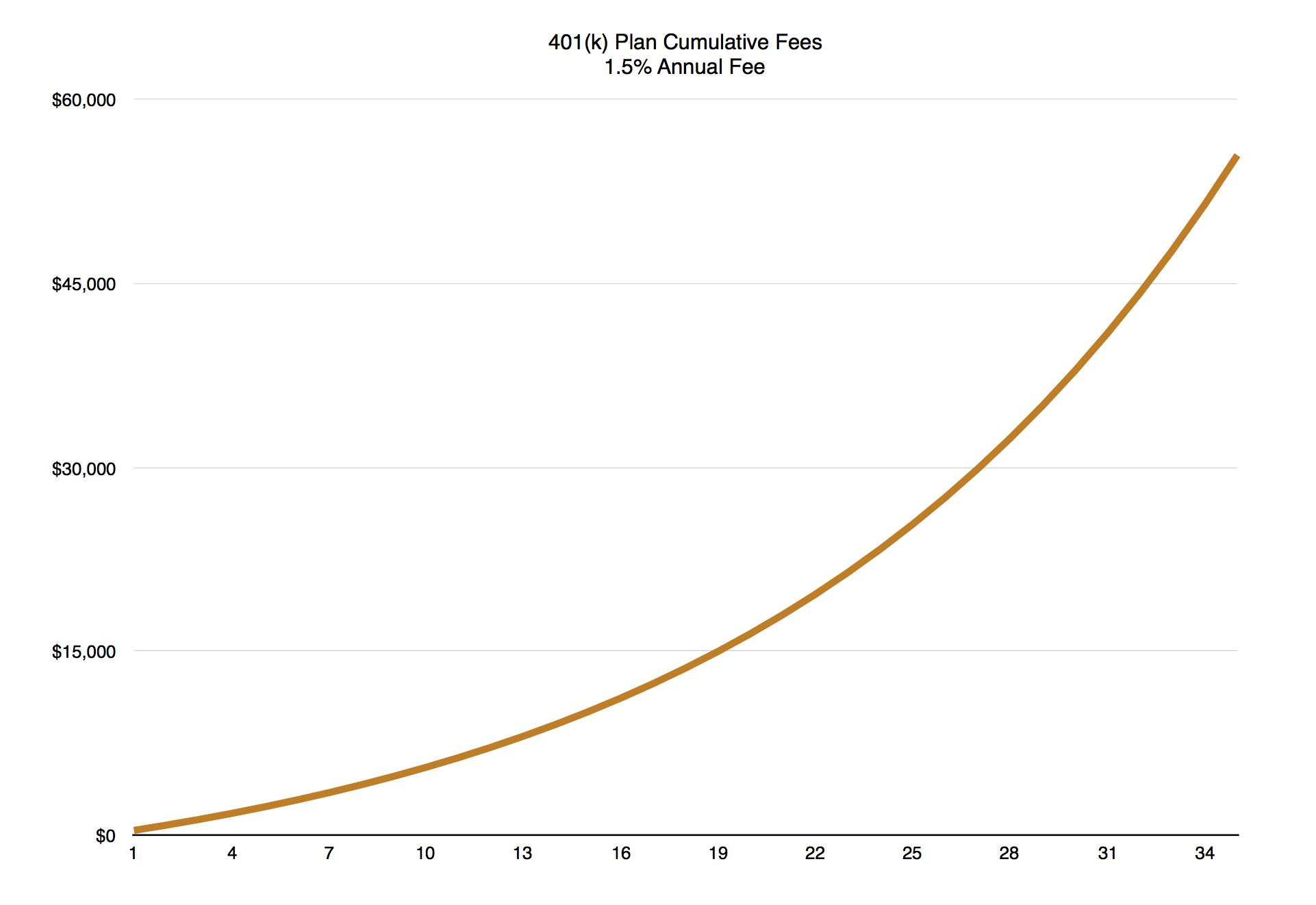 401k_cummulative_fees.png