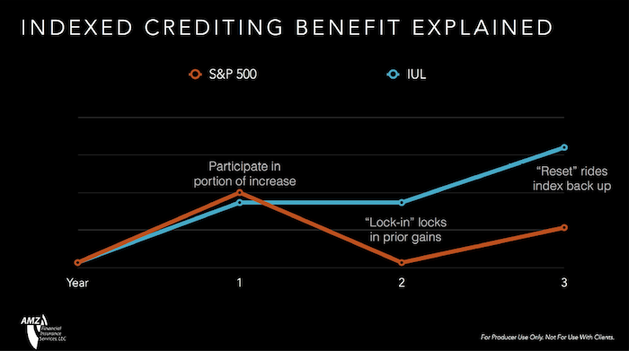 indexed-crediting-benefit-explained.png