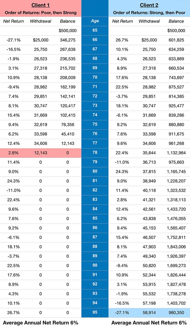 order-of-returns-risk.png