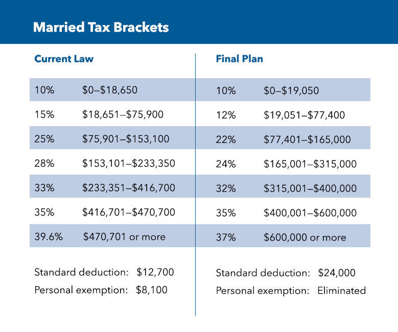 new_tax_law_2018_married.png
