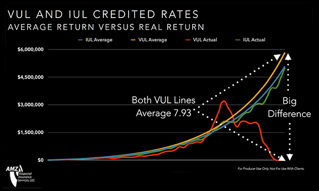 vul-iul-crediting-rates.png